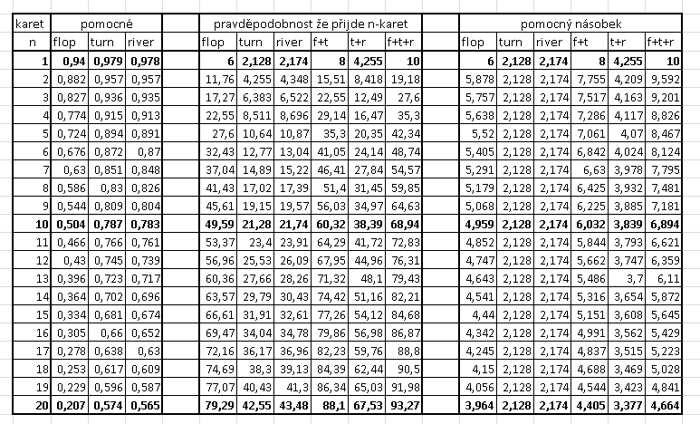 Tabulka pravděpodobností pro odds na flopu, turnu i riveru 101