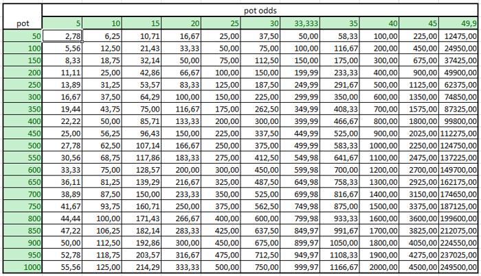 Jak určit výši raise na protihráče 106