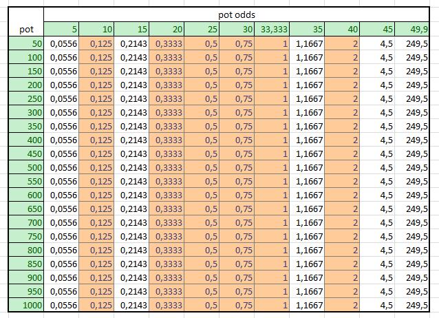 Jak určit výši raise na protihráče 108