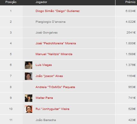 PokerStars Solverde Poker Season Vilamoura - Diogo Gutierrez é o vencedor (6.034€) 101