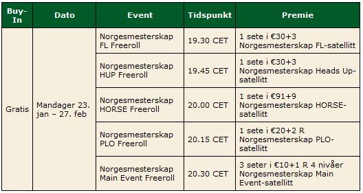Kvalifisering til Norgesmesterskapet hos PokerStars 101
