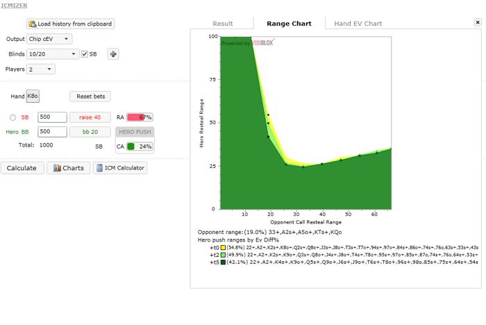 ICMIZER - анализира HU, SNG, DON, Fifty50 и MTT 103