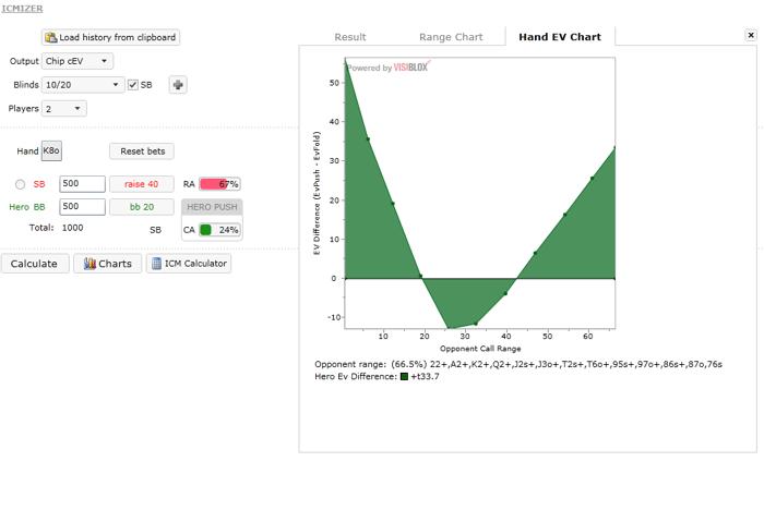 ICMIZER - анализира HU, SNG, DON, Fifty50 и MTT 104