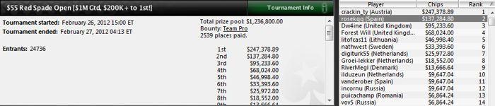 El español 'rosekqq' gana 137.284$ en el Red Spade Open de PokerStars 101