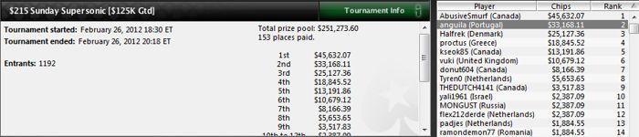 El español 'rosekqq' gana 137.284$ en el Red Spade Open de PokerStars 102