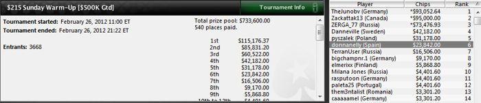 El español 'rosekqq' gana 137.284$ en el Red Spade Open de PokerStars 103