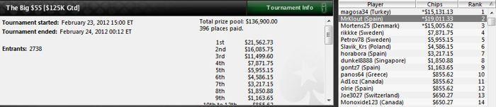 El español 'rosekqq' gana 137.284$ en el Red Spade Open de PokerStars 104