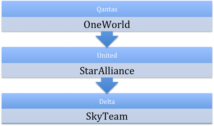Choose one airline from each alliance, and sort your three airlines in order of preference.