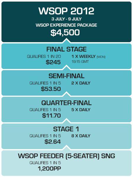 Класирайте се на WSOP за  и играйте в PKR Main Event и ,500... 101