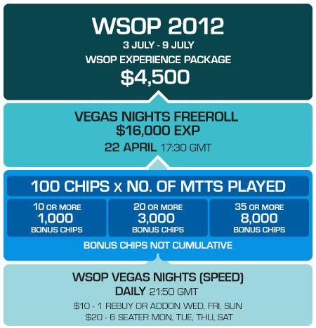 Класирайте се на WSOP за  и играйте в PKR Main Event и ,500... 102