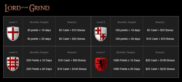 Earn an Easy 0 in Titan Poker's Lord of the Grind Promotion 101