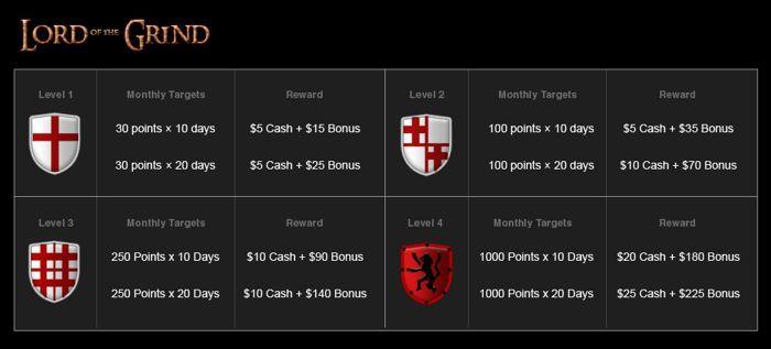 Zdobądź 0 w promocji Lord of the Grind na Titan Poker 101