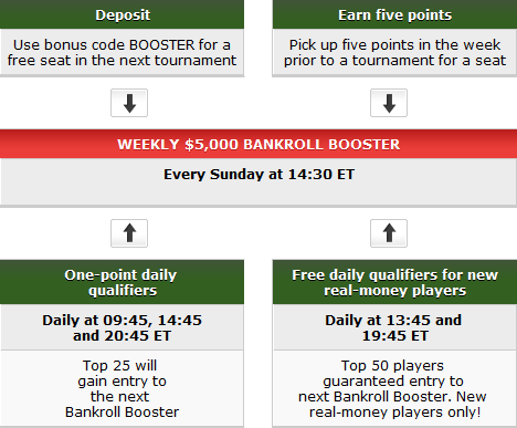 Heti PartyPoker: Bankroll Booster, juss be a WPT-re, és Big Game 102