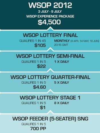 Win a 00 WSOP Package At PKR For As Little As  102
