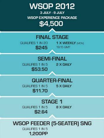 Wygraj pakiet WSOP o wartości ,500 na PKR za jedyne  101