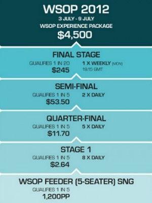 Виграй  WSOP пакет вартістю $ 4500 на PKR всього за $ 1! 101