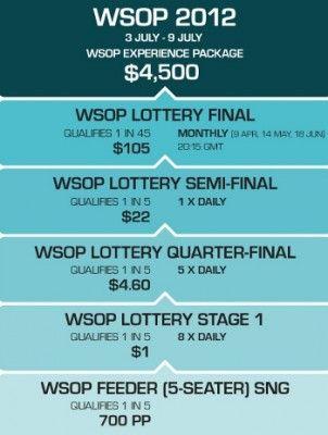 Виграй  WSOP пакет вартістю $ 4500 на PKR всього за $ 1! 102