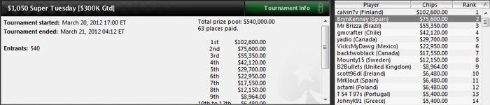 Bryn Kenney (pareja de Ana Márquez) queda 2.º en el Super Tuesday (75.600$) 101