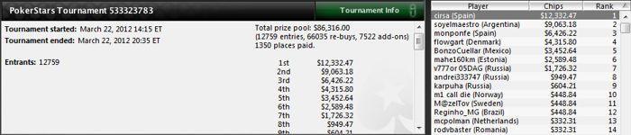Sergio Aido sigue en racha en los torneos multimesa de PokerStars 101