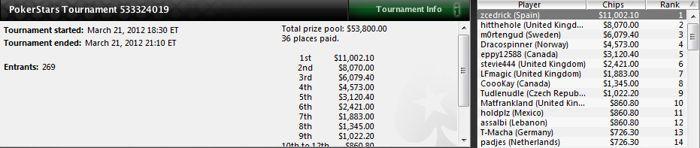 Sergio Aido sigue en racha en los torneos multimesa de PokerStars 103