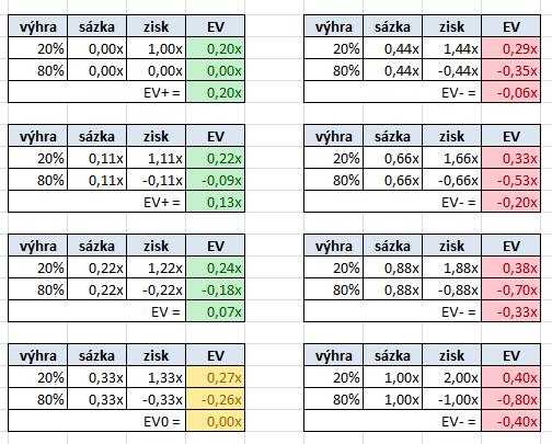 Vztah mezi pot-odds, EV a dlouhodobým ziskem 101