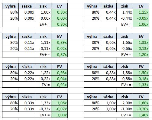Vztah mezi pot-odds, EV a dlouhodobým ziskem 102