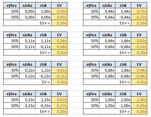 Vztah mezi pot-odds, EV a dlouhodobým ziskem 103