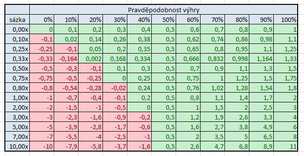 Vztah mezi pot-odds, EV a dlouhodobým ziskem 104