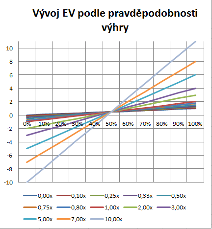 Vztah mezi pot-odds, EV a dlouhodobým ziskem 105