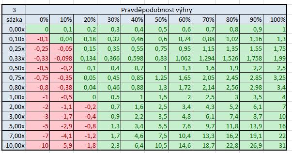 Vztah mezi pot-odds, EV a dlouhodobým ziskem 107