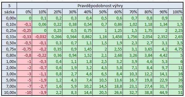 Vztah mezi pot-odds, EV a dlouhodobým ziskem 108