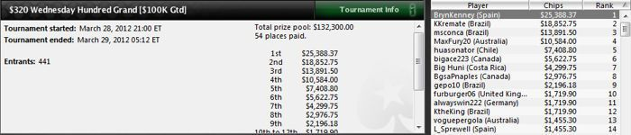 Bryn Kenney sigue su marcha triunfal en los torneos MTT de PokerStars 101