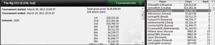 Bryn Kenney sigue su marcha triunfal en los torneos MTT de PokerStars 102