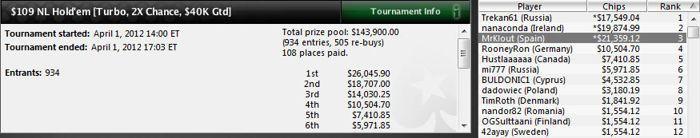 'AA d@ni KK' gana el Sunday Warm-Up (94.000$) 103