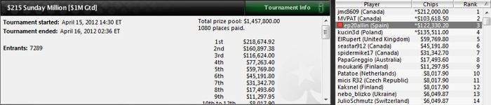 'ep20allin' queda 3.º en el Sunday Million (122.330$) 101