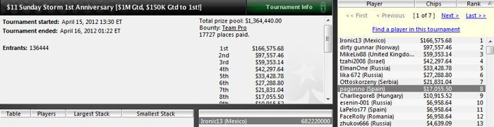 'ep20allin' queda 3.º en el Sunday Million (122.330$) 104