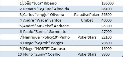PokerStars.com European Poker Tour Berlim Dia 1b: Cengiz Ulusu É o Líder e João Ribeiro... 101