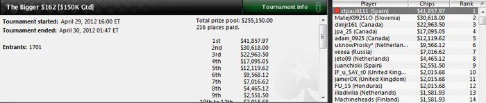 """""""stpauli111"""" gana 5 torneos en 2 días y suma 147.598$ en premios 103"""