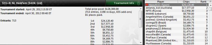 """""""stpauli111"""" gana 5 torneos en 2 días y suma 147.598$ en premios 104"""
