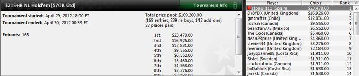 """""""stpauli111"""" gana 5 torneos en 2 días y suma 147.598$ en premios 105"""