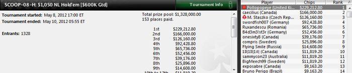 Andoni Larrabe se doctora ganando 229.212$ en el SCOOP-08-H de PokerStars 101