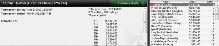 Andoni Larrabe se doctora ganando 229.212$ en el SCOOP-08-H de PokerStars 102
