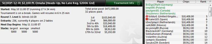 La Roja supera el millón de dólares en premios en el SCOOP de PokerStars 101
