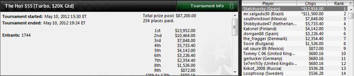 La Roja supera el millón de dólares en premios en el SCOOP de PokerStars 102