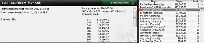 La Roja supera el millón de dólares en premios en el SCOOP de PokerStars 103