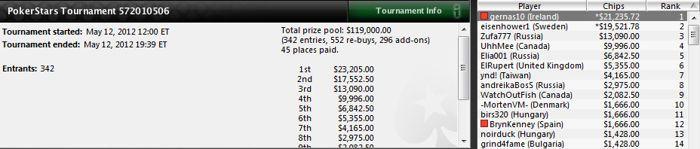Bryn Kenney y 'gernas20' brillan en los torneos multimesa de PokerStars 101