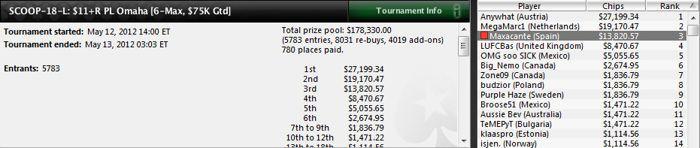 Bryn Kenney y 'gernas20' brillan en los torneos multimesa de PokerStars 103