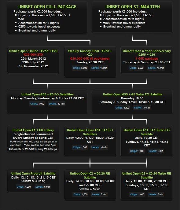 Unibet Open с последна спирка на тура за 2012  в London през... 101