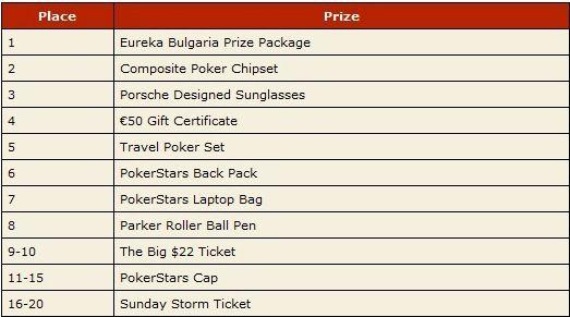 Класирайте се на Eureka Poker Tour България до края на... 102