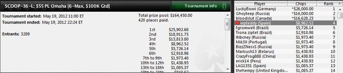 Dani Riquelme gana un torneo de HORSE del SCOOP 102